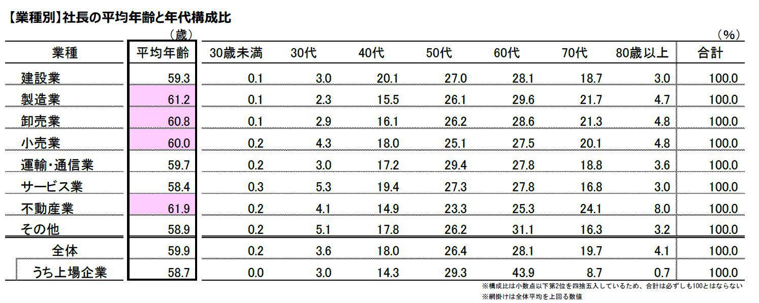 2社長の平均年齢図.JPG