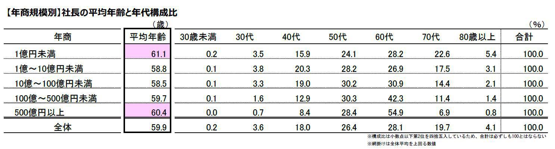 3社長の平均年齢と年代構成比.JPG